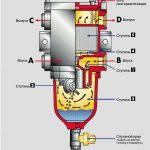 Система фильтрации SEPAR